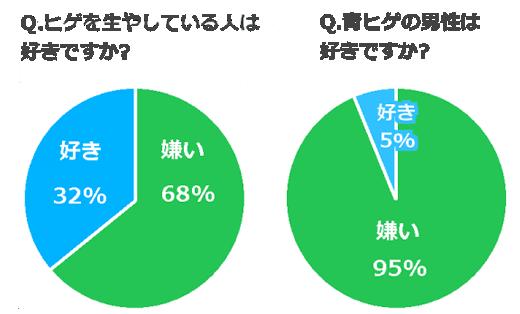 ヒゲをはやしている人は好きですか?嫌い:68%、好き:32%/青髭の男性は好きですか?嫌い:95%、好き:5%